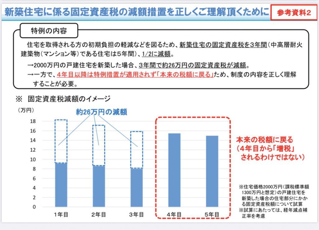 【ザ・サンパークシティ守恒】固定資産税の優遇について