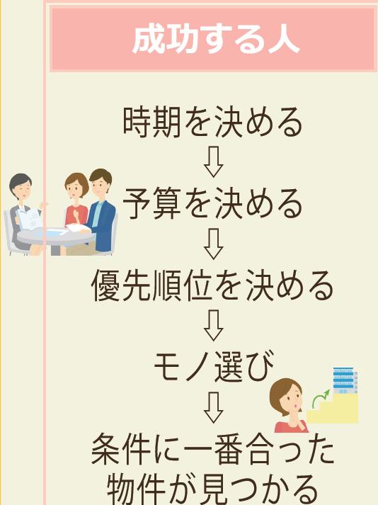 【箱崎東グラッセ】住宅購入の流れ~住宅の選び方編~